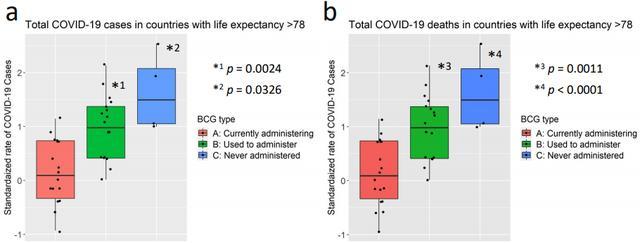 最新发现:卡介苗或能预防新冠病毒感染!美日两独立团队分析大数据发现,卡介苗接种国家新冠确诊和死亡病例数增长较慢