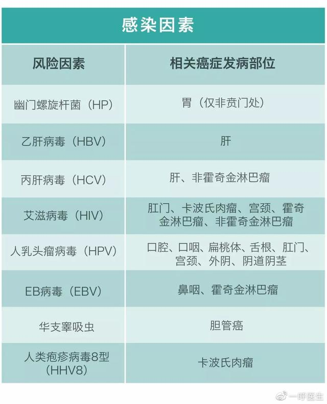 柳叶刀权威发布:中国最常见的23个致癌因素